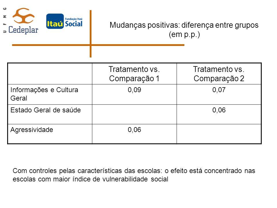 Mudanças positivas: diferença entre grupos (em p.p.) Tratamento vs. Comparação 1 Tratamento vs. Comparação 2 Informações e Cultura Geral 0,090,07 Esta