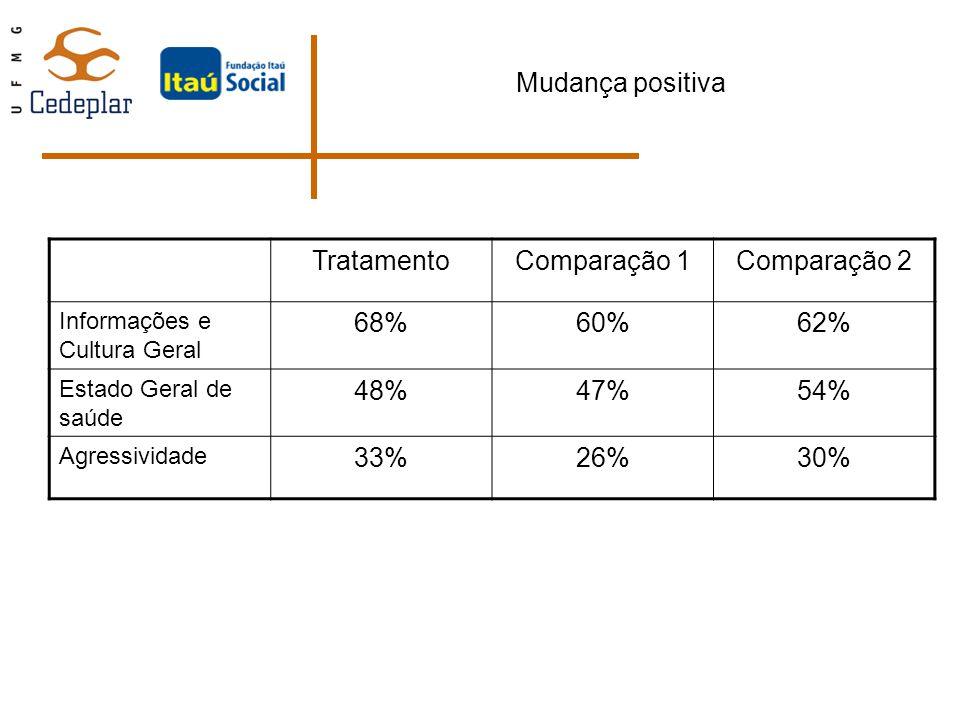 Mudança positiva TratamentoComparação 1Comparação 2 Informações e Cultura Geral 68%60%62% Estado Geral de saúde 48%47%54% Agressividade 33%26%30%
