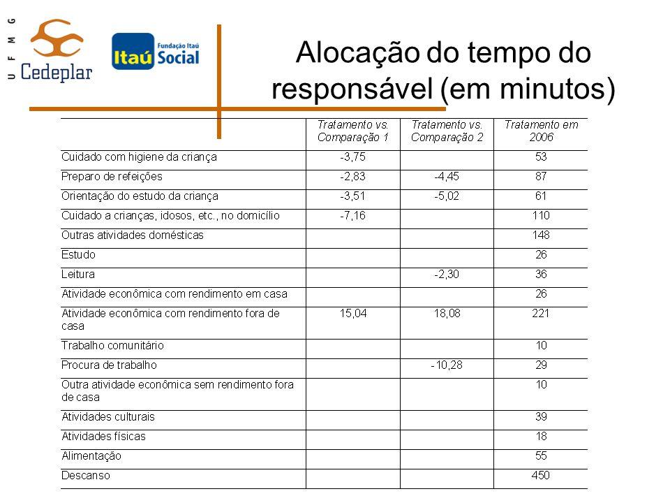 Alocação do tempo do responsável (em minutos)