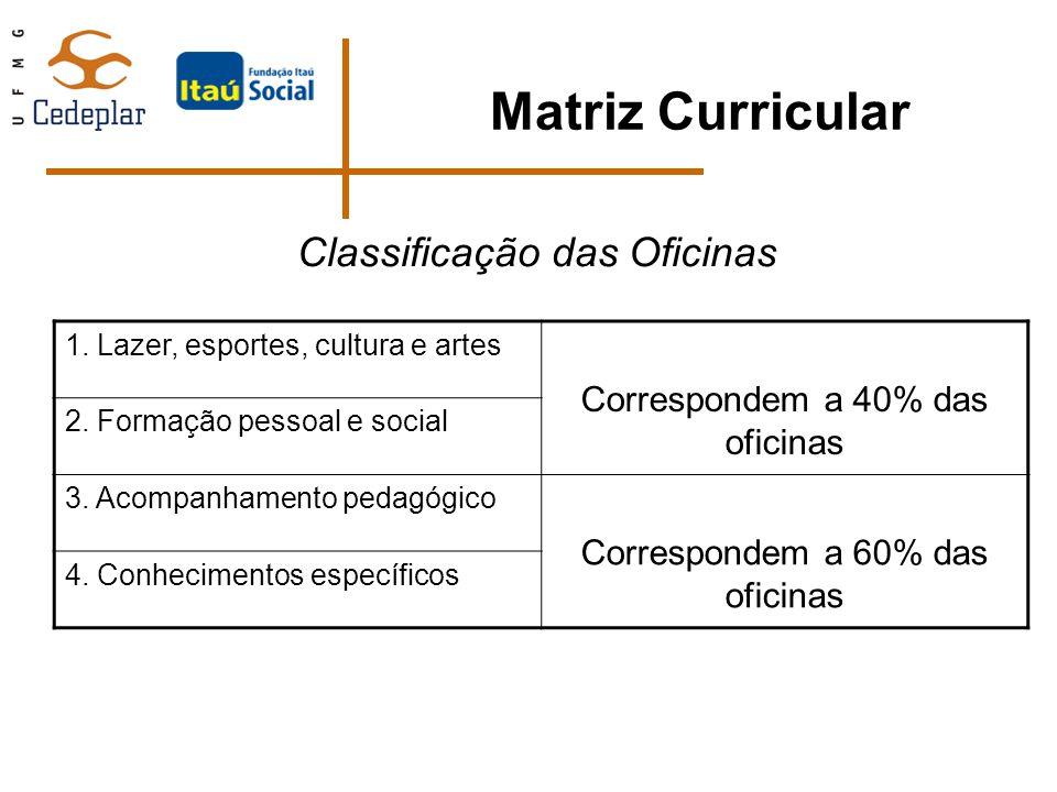 Classificação das Oficinas 1. Lazer, esportes, cultura e artes Correspondem a 40% das oficinas 2. Formação pessoal e social 3. Acompanhamento pedagógi