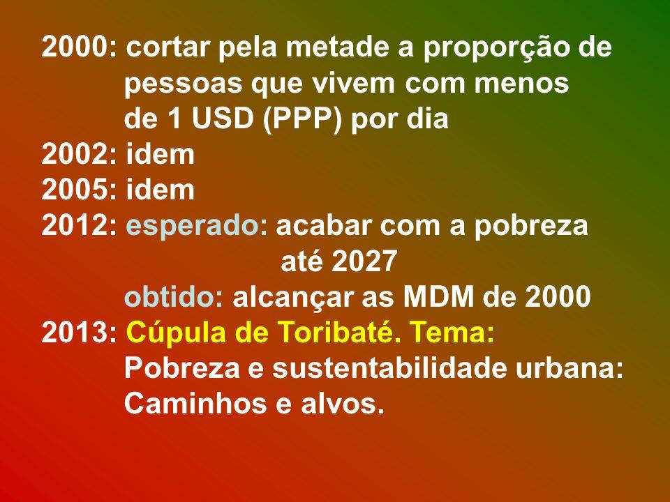 2000: cortar pela metade a proporção de pessoas que vivem com menos de 1 USD (PPP) por dia 2002: idem 2005: idem 2012: esperado: acabar com a pobreza até 2027 obtido: alcançar as MDM de 2000 2013: Cúpula de Toribaté.