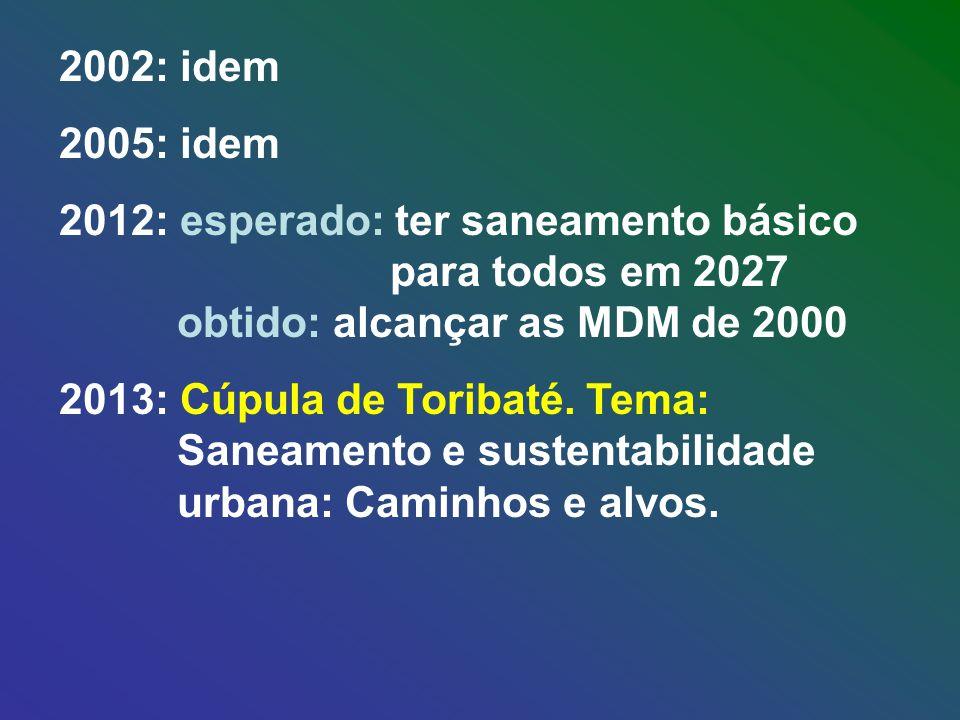 2002: idem 2005: idem 2012: esperado: ter saneamento básico para todos em 2027 obtido: alcançar as MDM de 2000 2013: Cúpula de Toribaté.