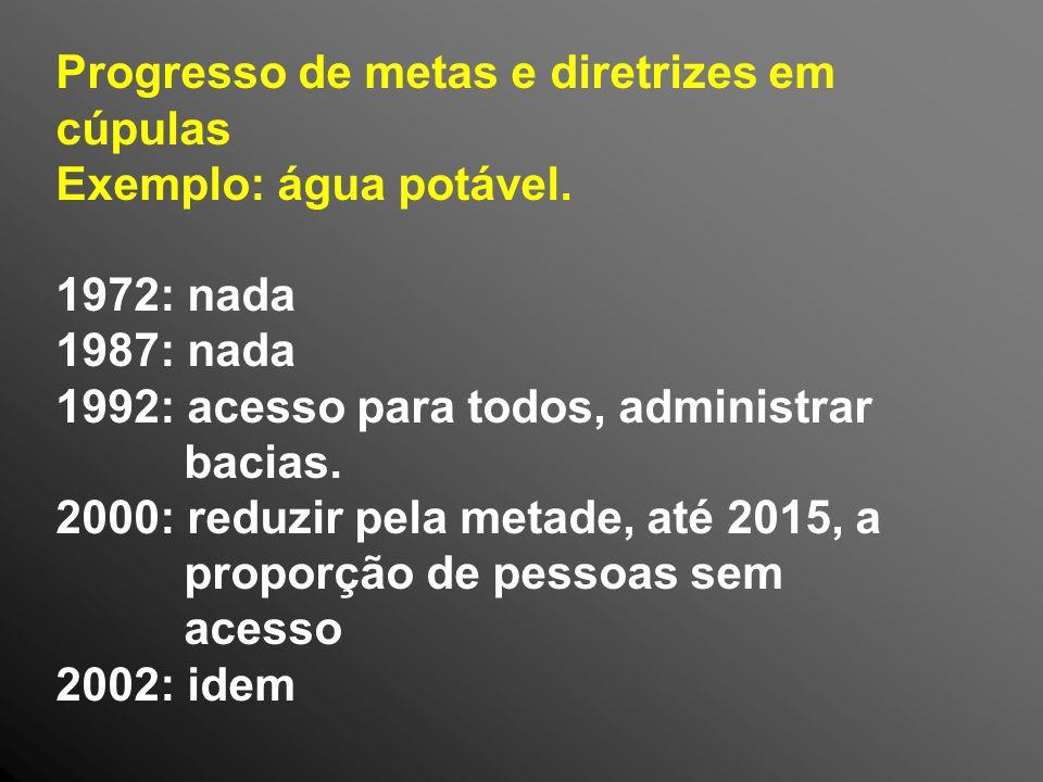 Progresso de metas e diretrizes em cúpulas Exemplo: água potável.