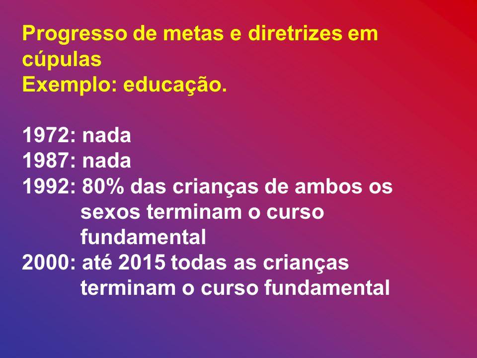 Progresso de metas e diretrizes em cúpulas Exemplo: educação.