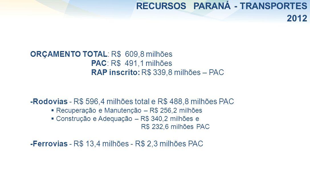 RECURSOS PARANÁ - TRANSPORTES 2012 ORÇAMENTO TOTAL: R$ 609,8 milhões PAC: R$ 491,1 milhões RAP inscrito: R$ 339,8 milhões – PAC -Rodovias - R$ 596,4 m