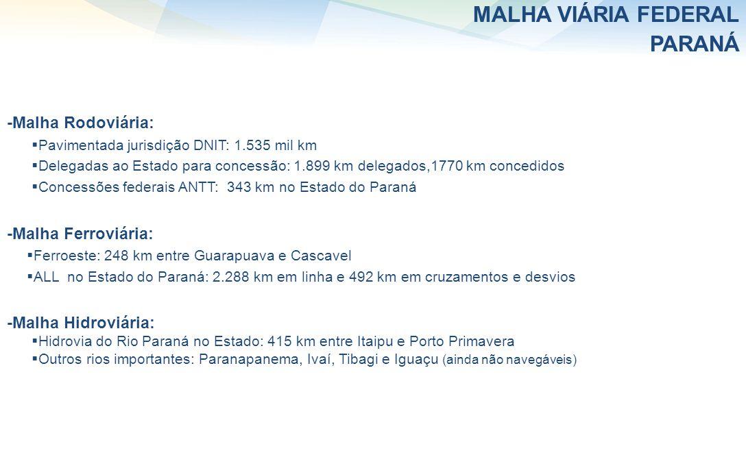 MALHA VIÁRIA FEDERAL PARANÁ -Malha Rodoviária: Pavimentada jurisdição DNIT: 1.535 mil km Delegadas ao Estado para concessão: 1.899 km delegados,1770 km concedidos Concessões federais ANTT: 343 km no Estado do Paraná -Malha Ferroviária: Ferroeste: 248 km entre Guarapuava e Cascavel ALL no Estado do Paraná: 2.288 km em linha e 492 km em cruzamentos e desvios -Malha Hidroviária: Hidrovia do Rio Paraná no Estado: 415 km entre Itaipu e Porto Primavera Outros rios importantes: Paranapanema, Ivaí, Tibagi e Iguaçu (ainda não navegáveis)