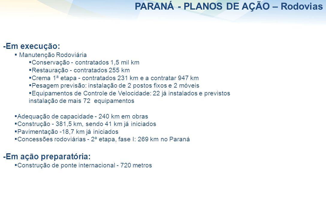 -Em execução: Manutenção Rodoviária Conservação - contratados 1,5 mil km Restauração - contratados 255 km Crema 1ª etapa - contratados 231 km e a cont