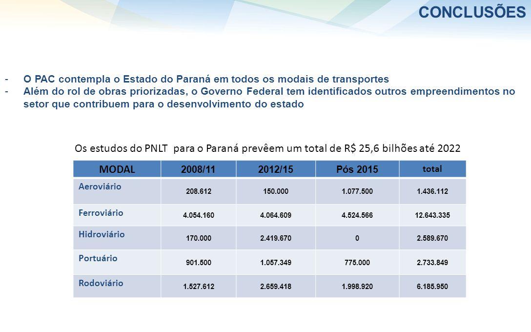 -O PAC contempla o Estado do Paraná em todos os modais de transportes -Além do rol de obras priorizadas, o Governo Federal tem identificados outros empreendimentos no setor que contribuem para o desenvolvimento do estado CONCLUSÕES MODAL 2008/112012/15Pós 2015 total Aeroviário 208.612150.0001.077.5001.436.112 Ferroviário 4.054.1604.064.6094.524.56612.643.335 Hidroviário 170.0002.419.67002.589.670 Portuário 901.5001.057.349775.0002.733.849 Rodoviário 1.527.6122.659.4181.998.9206.185.950 Os estudos do PNLT para o Paraná prevêem um total de R$ 25,6 bilhões até 2022