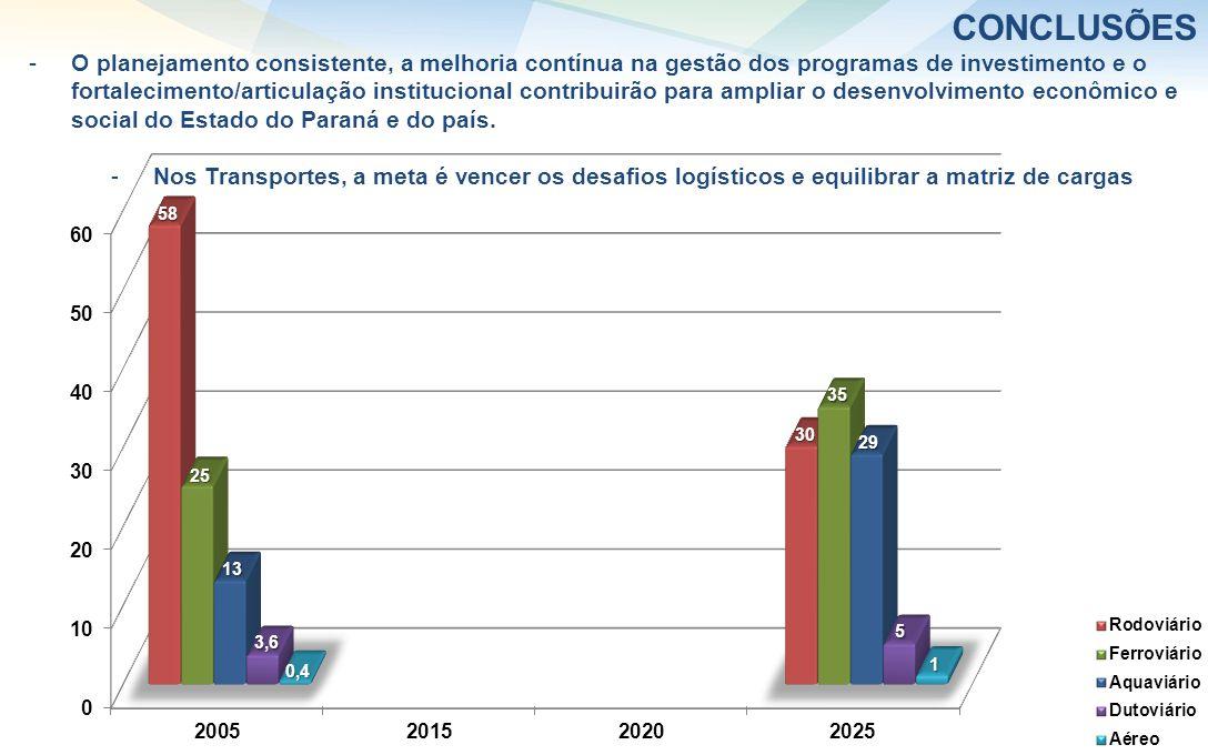 Fonte: Processamento PNLT, considerando consumo de energia -O planejamento consistente, a melhoria contínua na gestão dos programas de investimento e