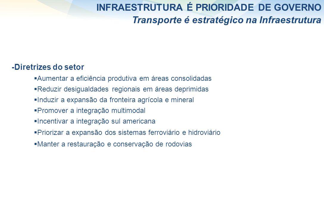INFRAESTRUTURA É PRIORIDADE DE GOVERNO Transporte é estratégico na Infraestrutura -Diretrizes do setor Aumentar a eficiência produtiva em áreas consol