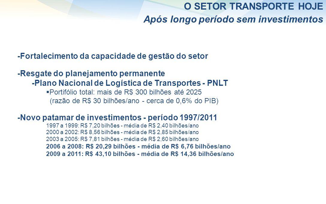 O SETOR TRANSPORTE HOJE Após longo período sem investimentos -Fortalecimento da capacidade de gestão do setor -Resgate do planejamento permanente -Plano Nacional de Logística de Transportes - PNLT Portifólio total: mais de R$ 300 bilhões até 2025 (razão de R$ 30 bilhões/ano - cerca de 0,6% do PIB) -Novo patamar de investimentos - período 1997/2011 1997 a 1999: R$ 7,20 bilhões - média de R$ 2,40 bilhões/ano 2000 a 2002: R$ 8,56 bilhões - média de R$ 2,85 bilhões/ano 2003 a 2005: R$ 7,81 bilhões - média de R$ 2,60 bilhões/ano 2006 a 2008: R$ 20,29 bilhões - média de R$ 6,76 bilhões/ano 2009 a 2011: R$ 43,10 bilhões - média de R$ 14,36 bilhões/ano