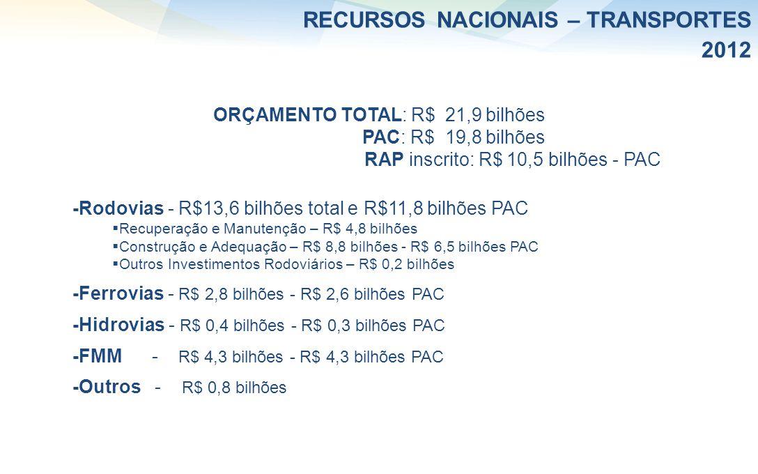 RECURSOS NACIONAIS – TRANSPORTES 2012 ORÇAMENTO TOTAL: R$ 21,9 bilhões PAC: R$ 19,8 bilhões RAP inscrito: R$ 10,5 bilhões - PAC -Rodovias - R$13,6 bil