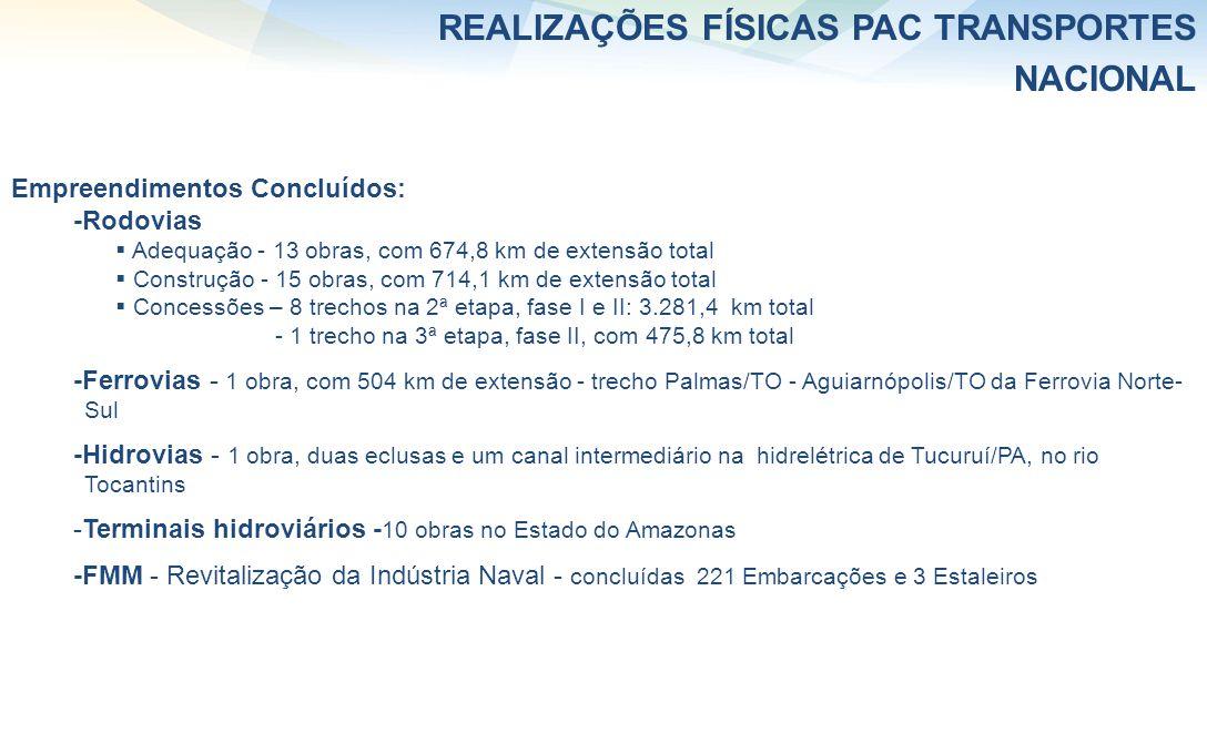 REALIZAÇÕES FÍSICAS PAC TRANSPORTES NACIONAL Empreendimentos Concluídos: -Rodovias Adequação - 13 obras, com 674,8 km de extensão total Construção - 1
