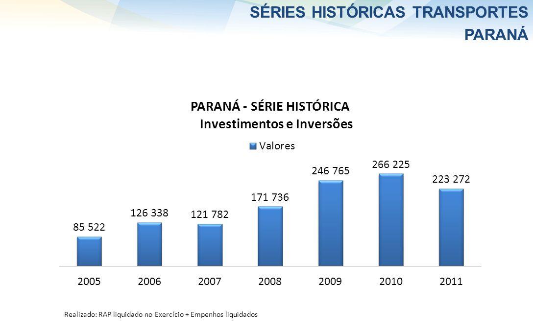 SÉRIES HISTÓRICAS TRANSPORTES PARANÁ R$ milhões Realizado: RAP liquidado no Exercício + Empenhos liquidados