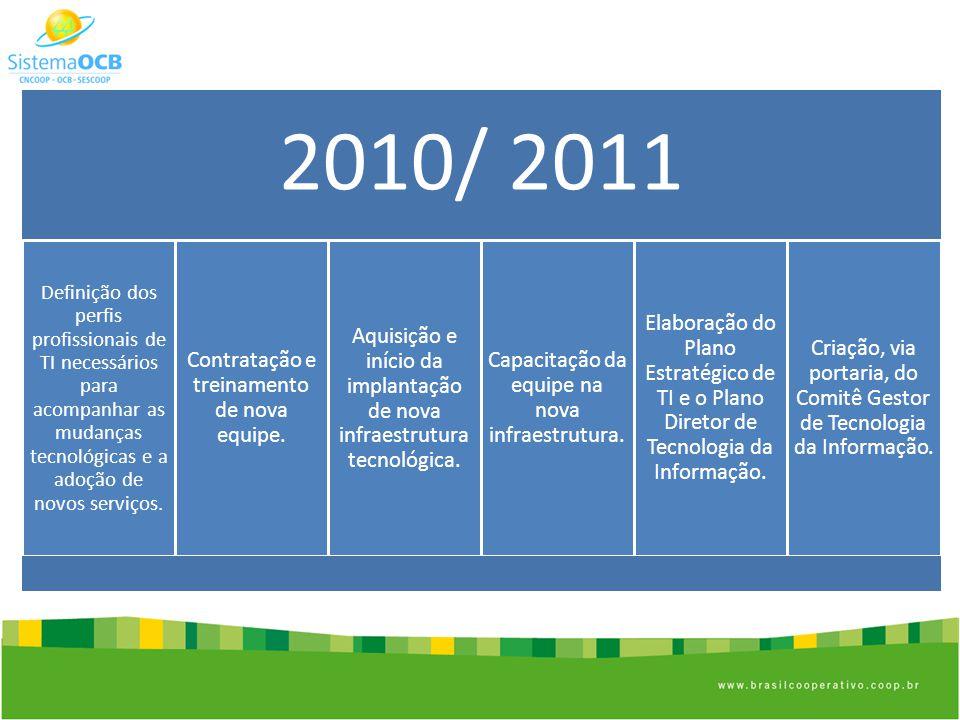 2010/ 2011 Definição dos perfis profissionais de TI necessários para acompanhar as mudanças tecnológicas e a adoção de novos serviços.