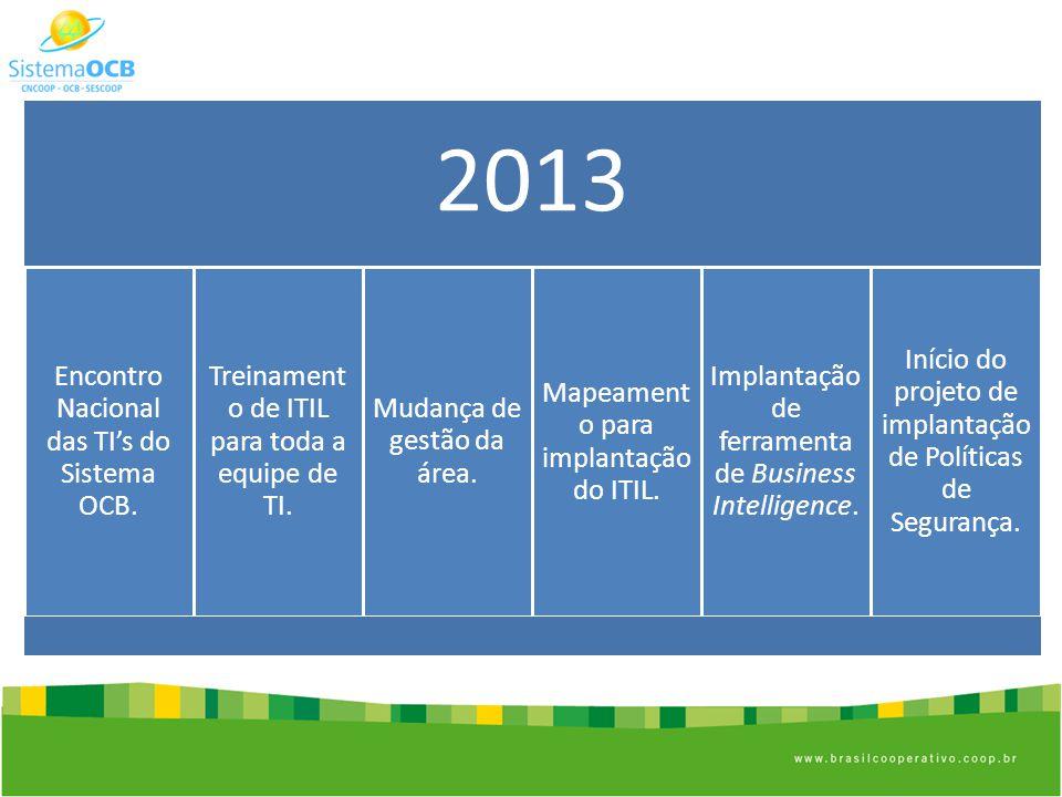 2013 Encontro Nacional das TIs do Sistema OCB.Treinament o de ITIL para toda a equipe de TI.