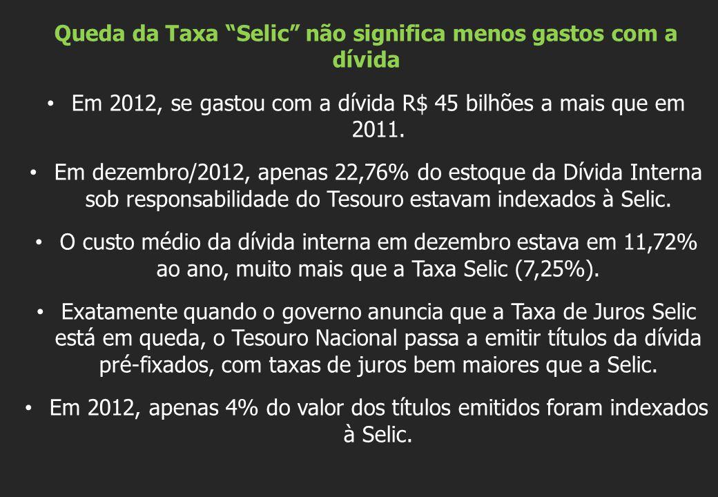 Queda da Taxa Selic não significa menos gastos com a dívida Em 2012, se gastou com a dívida R$ 45 bilhões a mais que em 2011. Em dezembro/2012, apenas