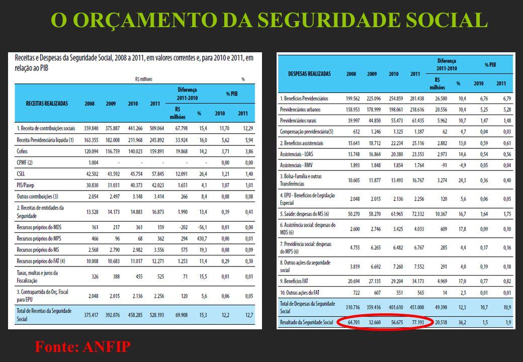 O ORÇAMENTO DA SEGURIDADE SOCIAL Fonte: ANFIP