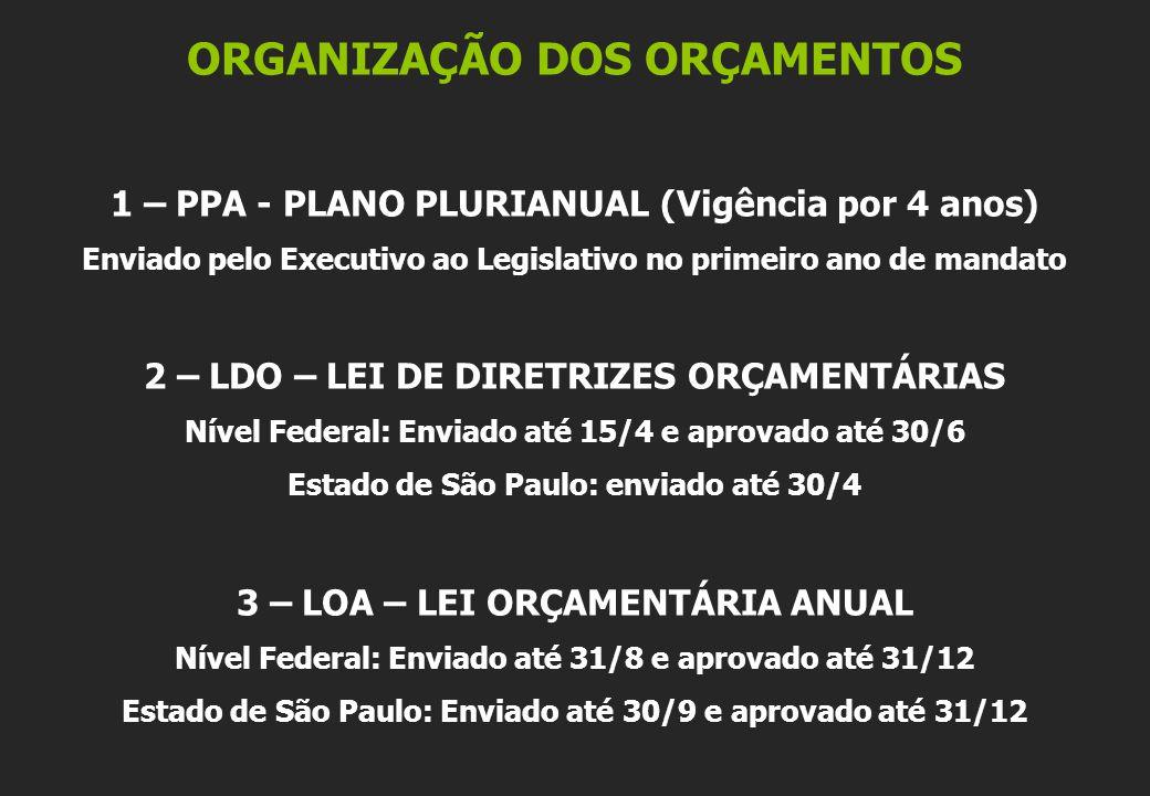 ORGANIZAÇÃO DOS ORÇAMENTOS 1 – PPA - PLANO PLURIANUAL (Vigência por 4 anos) Enviado pelo Executivo ao Legislativo no primeiro ano de mandato 2 – LDO –