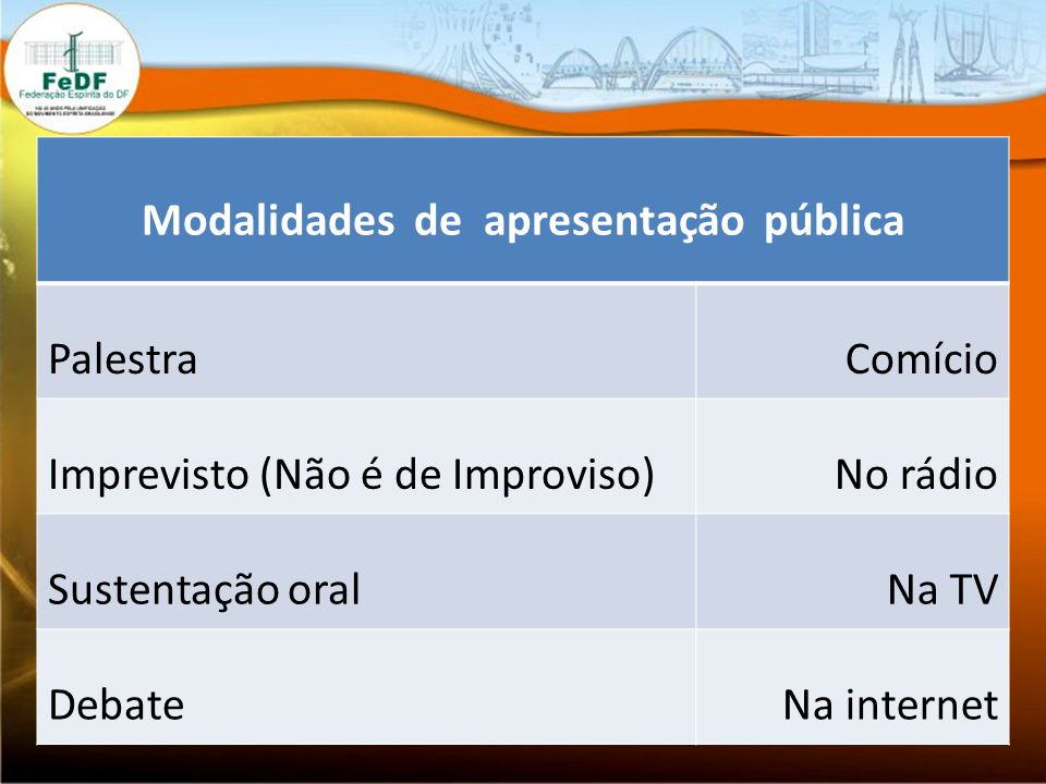 Modalidades de apresentação pública PalestraComício Imprevisto (Não é de Improviso)No rádio Sustentação oralNa TV DebateNa internet
