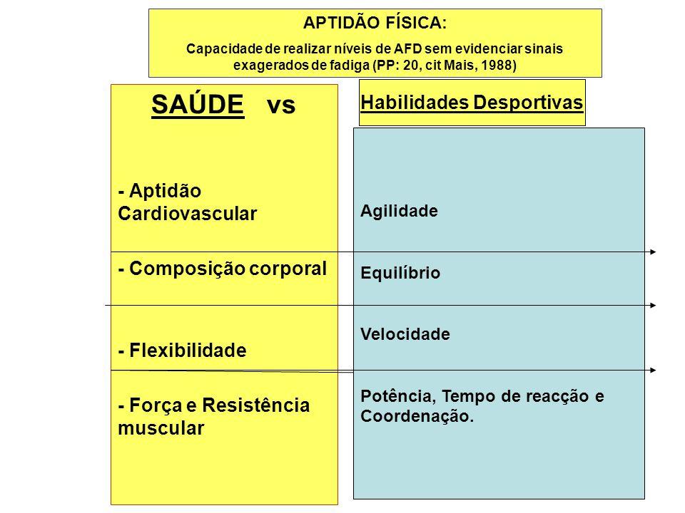 SAÚDE vs - Aptidão Cardiovascular - Composição corporal - Flexibilidade - Força e Resistência muscular Habilidades Desportivas APTIDÃO FÍSICA: Capacid