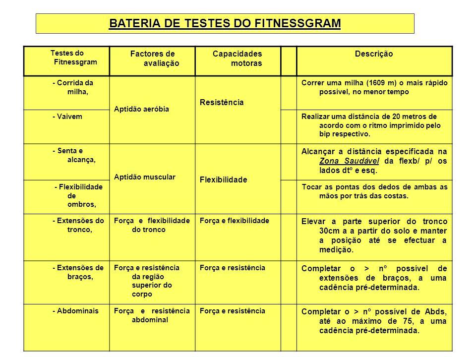 Testes do Fitnessgram Factores de avaliação Capacidades motoras Descrição - Corrida da milha, Aptidão aeróbia Resistência Correr uma milha (1609 m) o