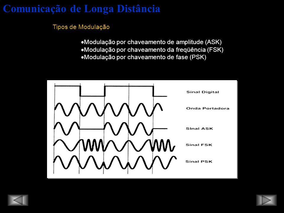Comunicação de Longa Distância Tipos de Modulação Modulação por chaveamento de amplitude (ASK) Modulação por chaveamento da freqüência (FSK) Modulação