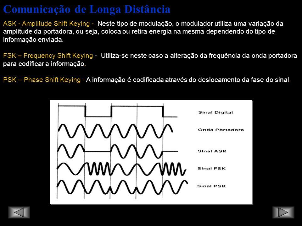 Comunicação de Longa Distância ASK - Amplitude Shift Keying - Neste tipo de modulação, o modulador utiliza uma variação da amplitude da portadora, ou