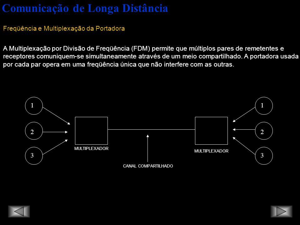 Comunicação de Longa Distância Freqüência e Multiplexação da Portadora A Multiplexação por Divisão de Freqüência (FDM) permite que múltiplos pares de