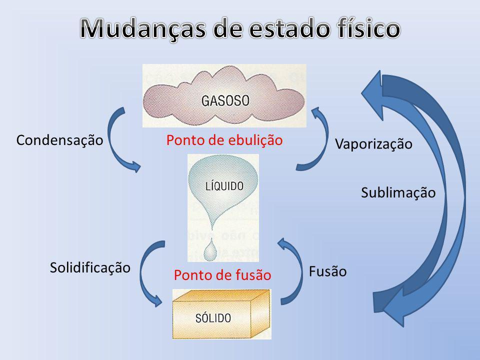 Fusão Solidificação Vaporização Condensação Ponto de fusão Ponto de ebulição Sublimação