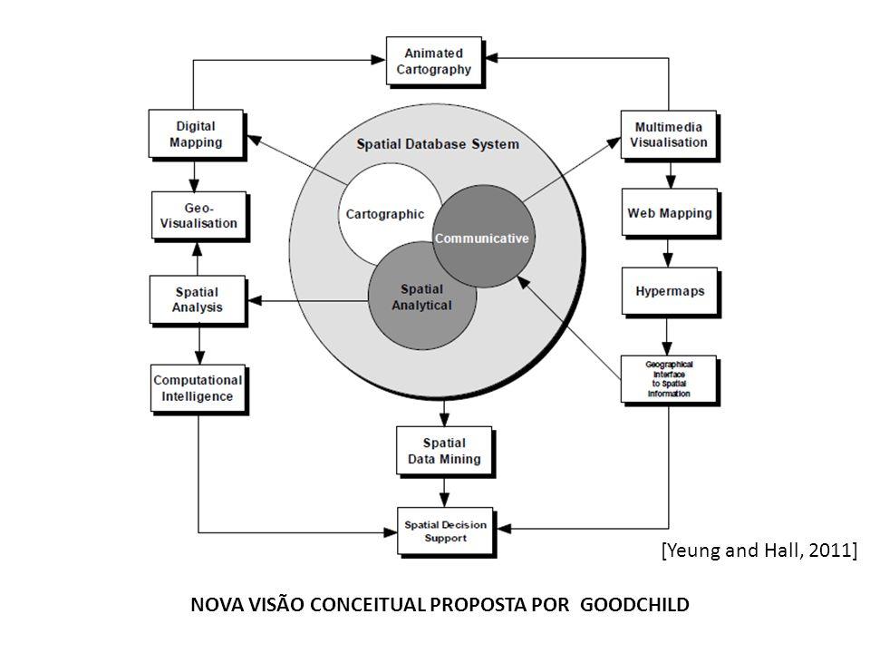 [Yeung and Hall, 2011] NOVA VISÃO CONCEITUAL PROPOSTA POR GOODCHILD