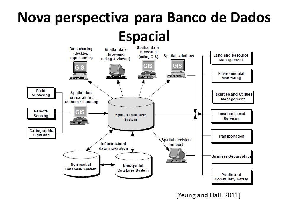 Nova perspectiva para Banco de Dados Espacial [Yeung and Hall, 2011]