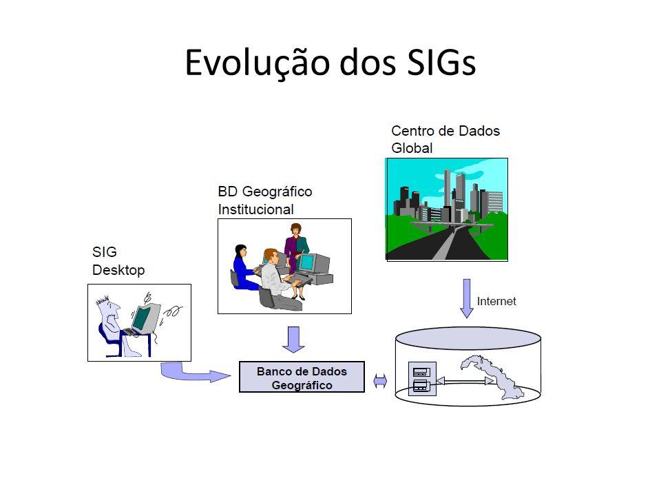 Evolução dos SIGs