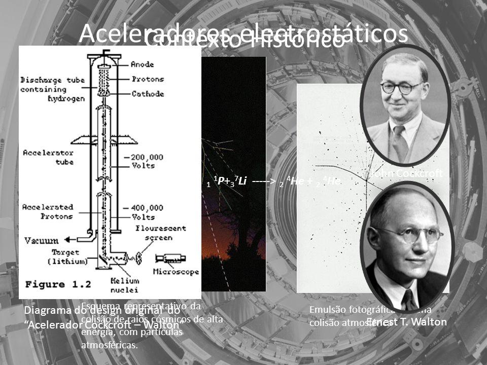 Contexto Histórico Esquema representativo da colisão de raios cósmicos de alta energia, com partículas atmosféricas.
