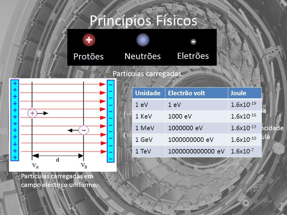 Princípios Físicos Partículas carregadas.Partículas carregadas em campo eléctrico uniforme.