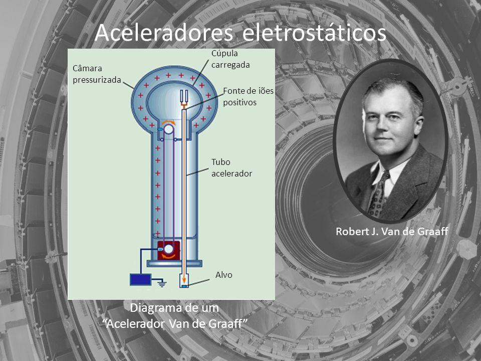Aceleradores eletrostáticos Robert J.