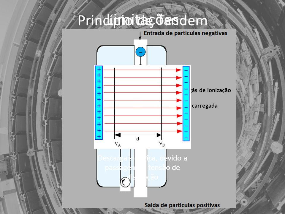 Princípio de Tandem Folha/gás de ionização Cúpula carregada Limitações Descarga eléctrica, devido a passagem da tensão de disrupção
