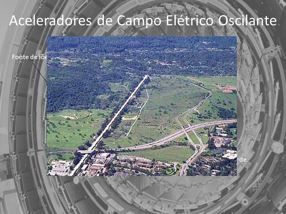 Aceleradores de Campo Elétrico Oscilante Diagrama de um Acelerador Linear Fonte de iões Alternador de corrente