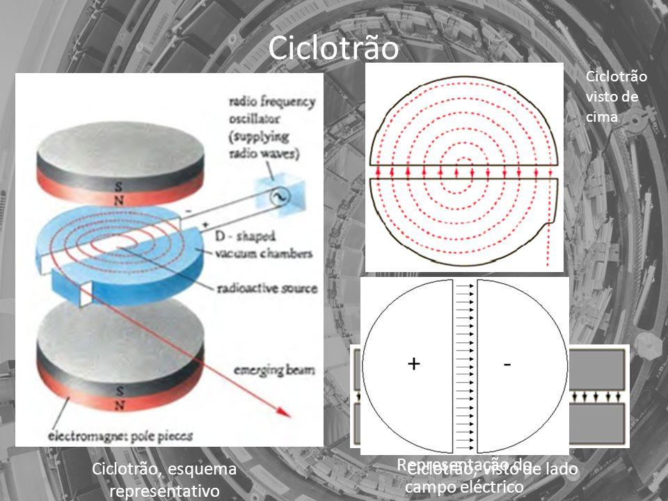 Ciclotrão Ciclotrão visto de cima Ciclotrão, esquema representativo Ciclotrão, visto de lado Representação do campo eléctrico