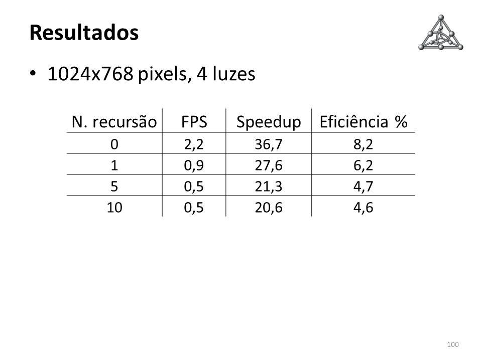 Resultados 1024x768 pixels, 4 luzes 100 N. recursãoFPSSpeedupEficiência % 02,236,78,2 10,927,66,2 50,521,34,7 100,520,64,6