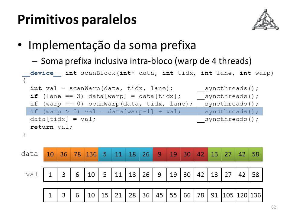 Primitivos paralelos Implementação da soma prefixa – Soma prefixa inclusiva intra-bloco (warp de 4 threads) 62 data __device__ int scanBlock(int* data