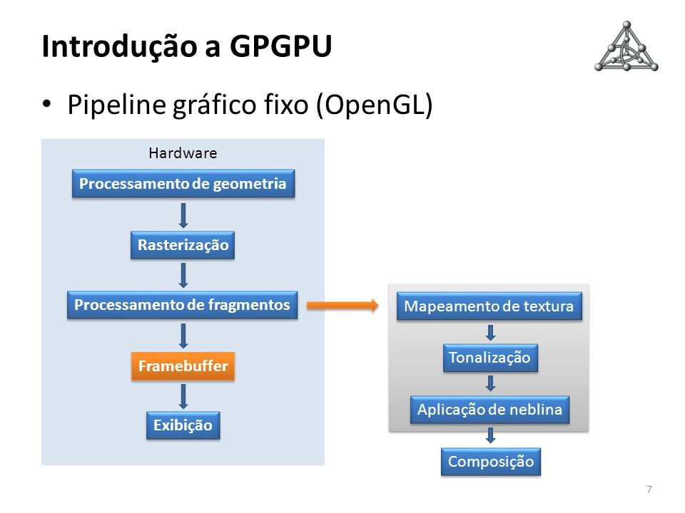 Mapeamento de textura Aplicação de neblina Composição Tonalização Hardware Exibição Framebuffer Rasterização Processamento de geometria Processamento