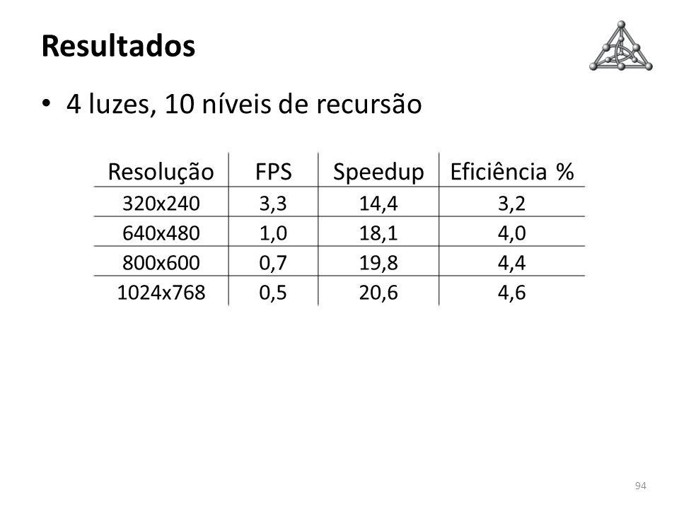 Resultados 4 luzes, 10 níveis de recursão 94 ResoluçãoFPSSpeedupEficiência % 320x2403,314,43,2 640x4801,018,14,0 800x6000,719,84,4 1024x7680,520,64,6