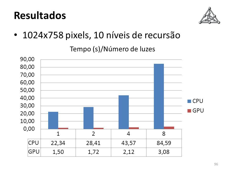 Resultados 1024x758 pixels, 10 níveis de recursão 96