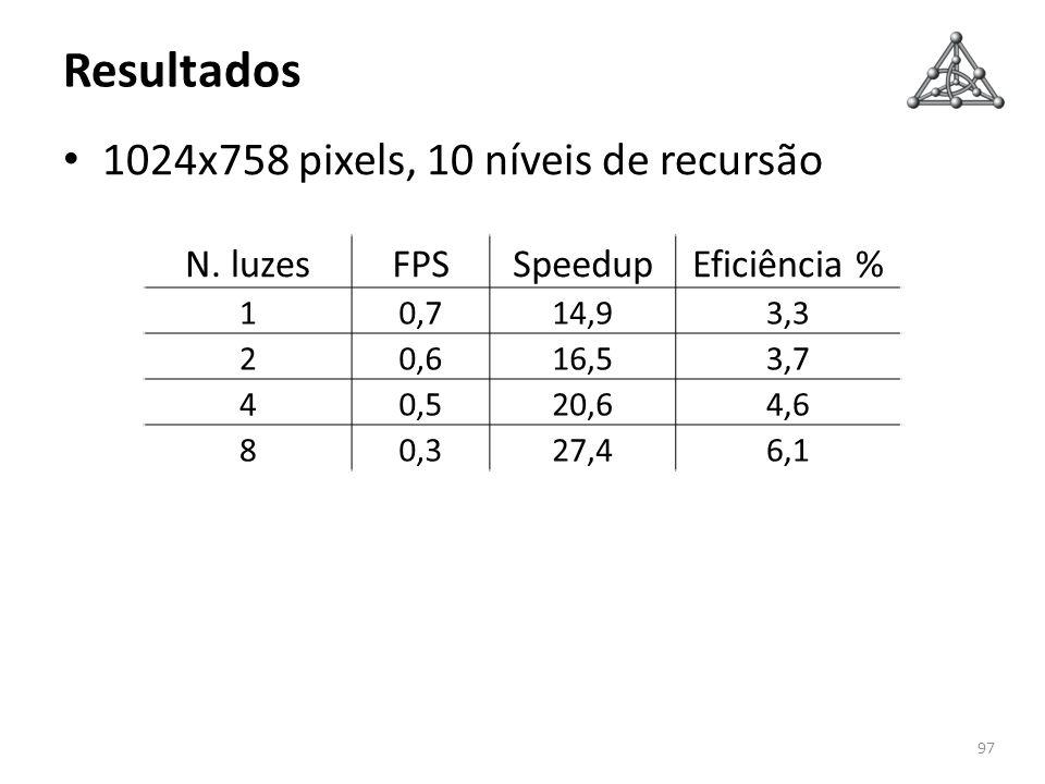 Resultados 1024x758 pixels, 10 níveis de recursão 97 N. luzesFPSSpeedupEficiência % 10,714,93,3 20,616,53,7 40,520,64,6 80,327,46,1