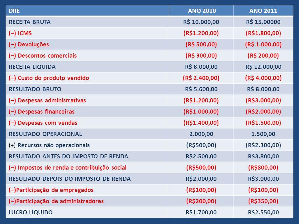 DRE ANO 2010ANO 2011 RECEITA BRUTAR$ 10.000,00R$ 15.00000 (–) ICMS(R$1.200,00)(R$1.800,00) (–) Devoluções(R$ 500,00)(R$ 1.000,00) (–) Descontos comerciais(R$ 300,00)(R$ 200,00) RECEITA LIQUIDAR$ 8.000,00R$ 12.000,00 (–) Custo do produto vendido(R$ 2.400,00)(R$ 4.000,00) RESULTADO BRUTOR$ 5.600,00R$ 8.000,00 (–) Despesas administrativas(R$1.200,00)(R$3.000,00) (–) Despesas financeiras(R$1.000,00)(R$2.000,00) (–) Despesas com vendas(R$1.400,00)(R$1.500,00) RESULTADO OPERACIONAL2.000,001.500,00 (+) Recursos não operacionais(R$500,00)(R$2.300,00) RESULTADO ANTES DO IMPOSTO DE RENDAR$2.500,00R$3.800,00 (–) Impostos de renda e contribuição social(R$500,00)(R$800,00) RESULTADO DEPOIS DO IMPOSTO DE RENDAR$2.000,00R$3.000,00 (–)Participação de empregados(R$100,00) (–)Participação de administradores(R$200,00)(R$350,00) LUCRO LÍQUIDOR$1.700,00R$2.550,00