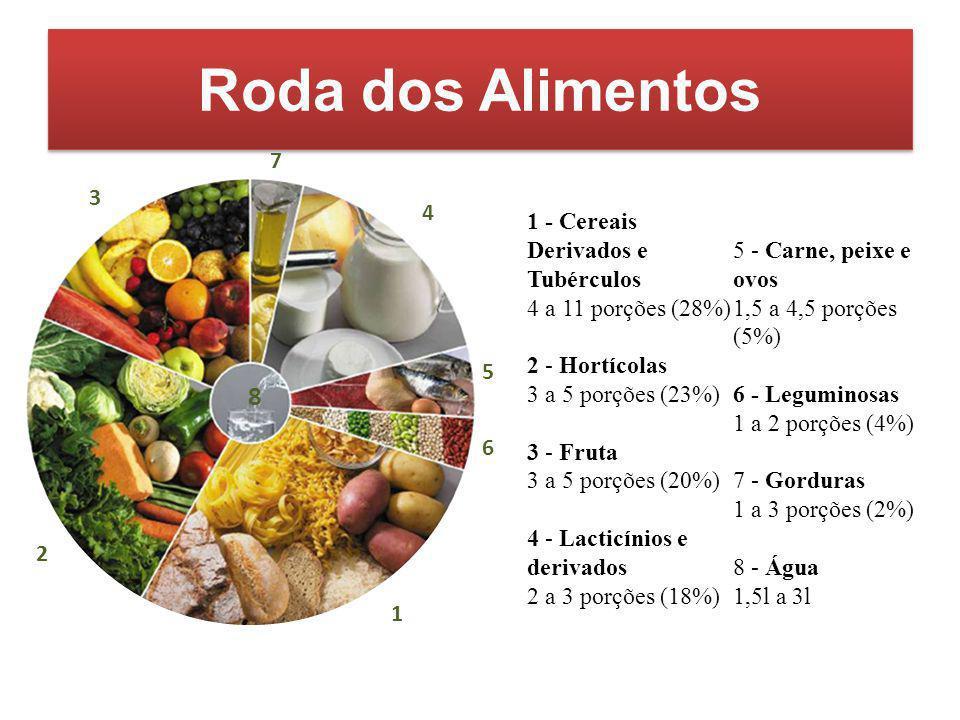 Roda dos Alimentos 1 - Cereais Derivados e Tubérculos 4 a 11 porções (28%) 2 - Hortícolas 3 a 5 porções (23%) 3 - Fruta 3 a 5 porções (20%) 4 - Lactic