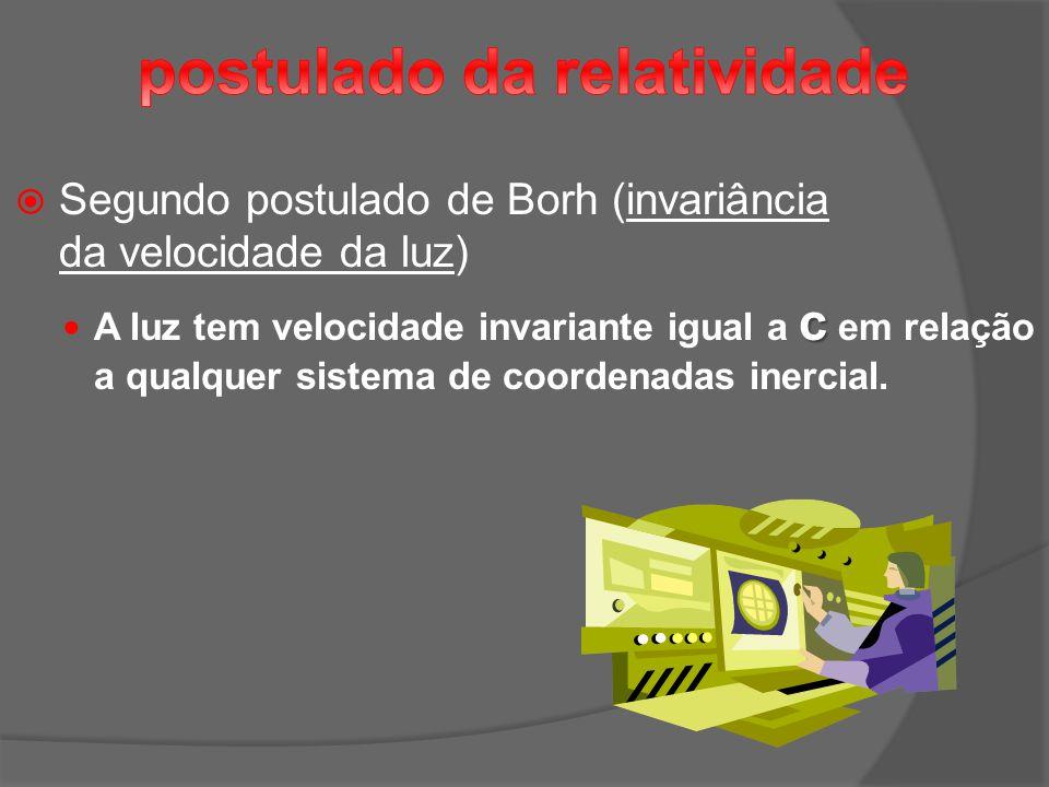 Segundo postulado de Borh (invariância da velocidade da luz) c A luz tem velocidade invariante igual a c em relação a qualquer sistema de coordenadas inercial.