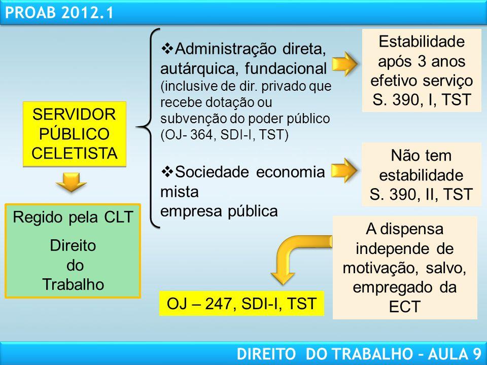 RESPONSABILIDADE CIVIL AULA 1 PROAB 2012.1 DIREITO DO TRABALHO – AULA 9 SERVIDOR PÚBLICO CELETISTA Administração direta, autárquica, fundacional (incl
