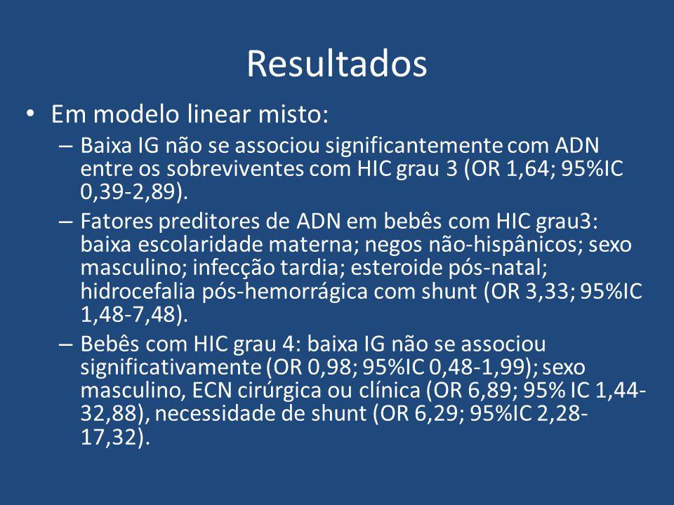 Resultados Em modelo linear misto: – Baixa IG não se associou significantemente com ADN entre os sobreviventes com HIC grau 3 (OR 1,64; 95%IC 0,39-2,8